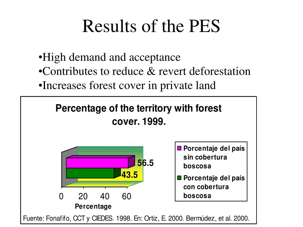 Results of the PES