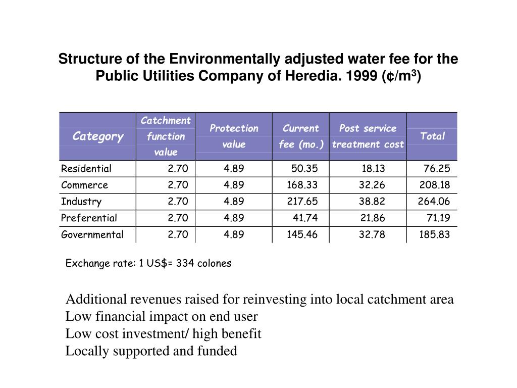 Structure of the Environmentally adjusted water fee for the Public Utilities Company of Heredia. 1999