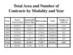 total area and number of contracts by modality and year