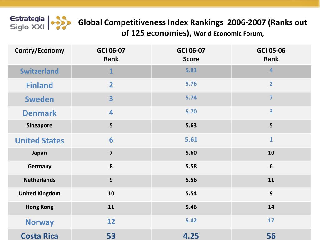 Global Competitiveness Index Rankings  2006-2007 (Ranks out of 125 economies),
