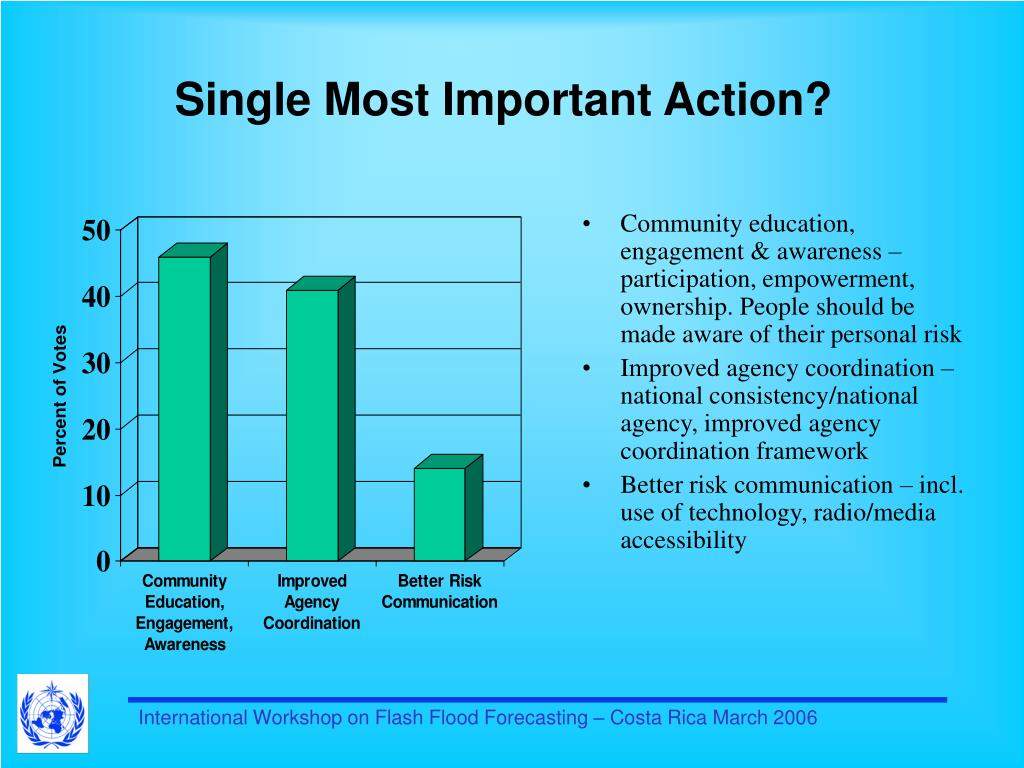 Single Most Important Action?