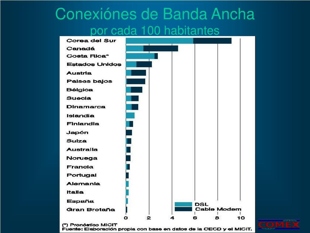 Conexiónes de Banda Ancha