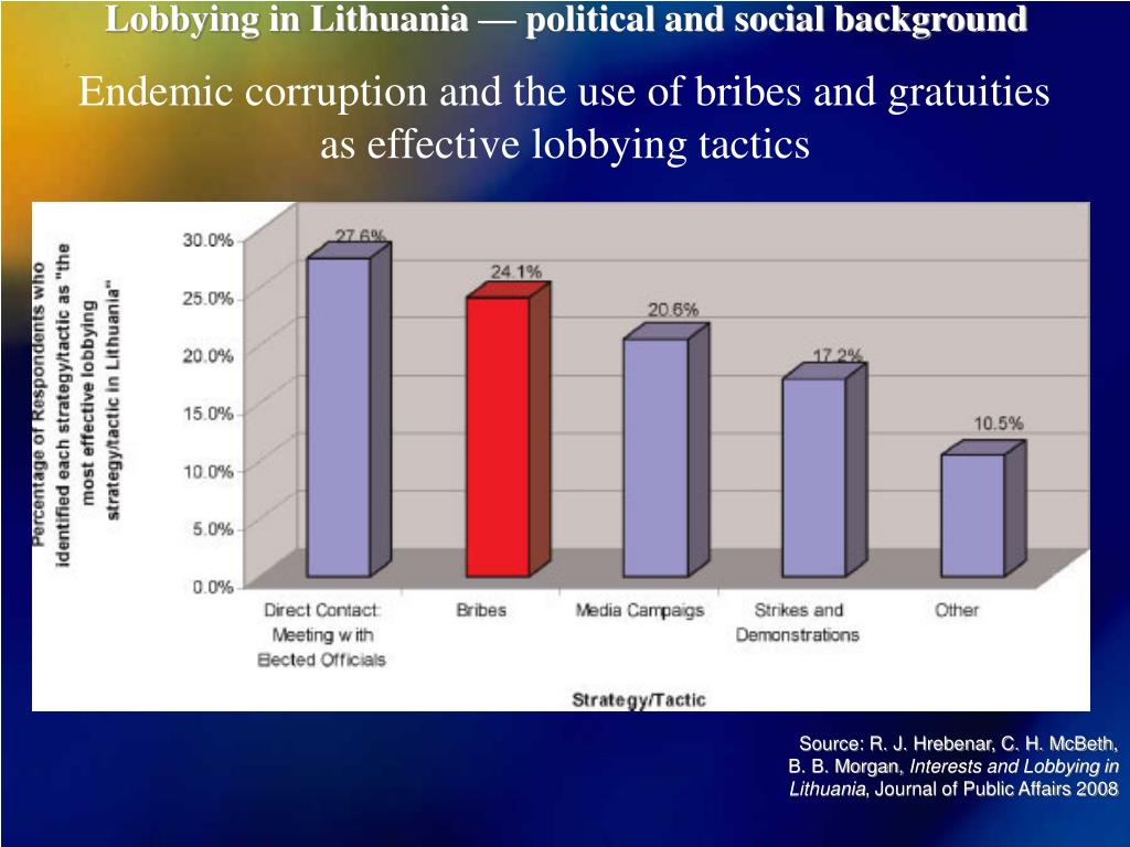 Lobbying in Lithuania — political and social background