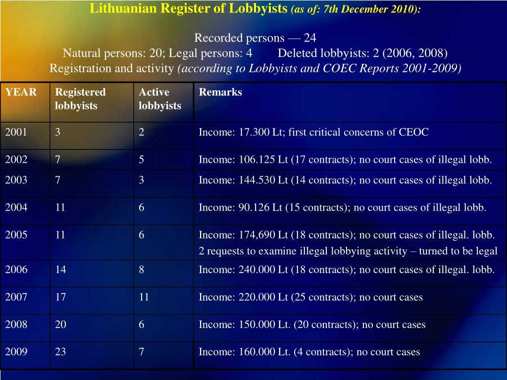 Lithuanian Register of Lobbyists