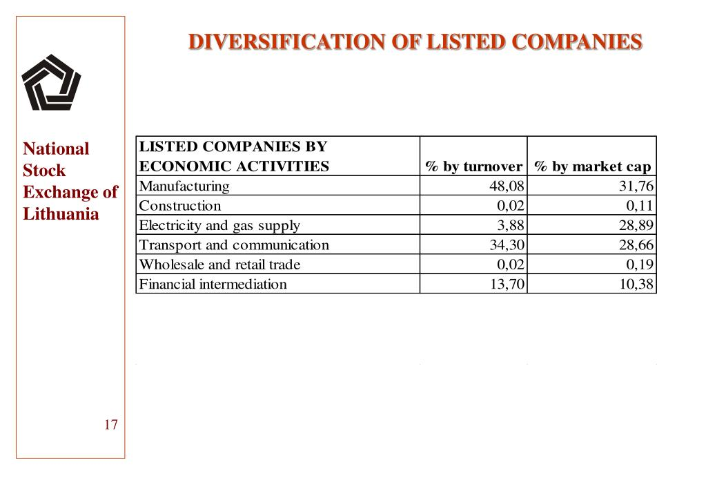 DIVERSIFICATION OF LISTED COMPANIES