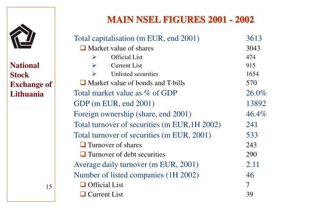 Total capitalisation (m EUR, end 2001)3613