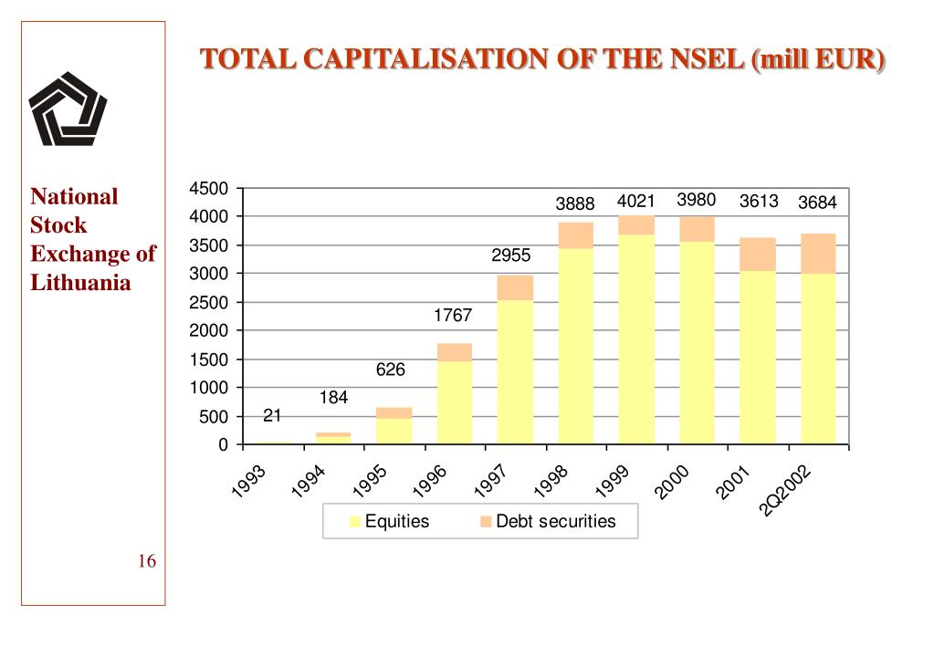 TOTAL CAPITALISATION OF THE NSEL (mill EUR)