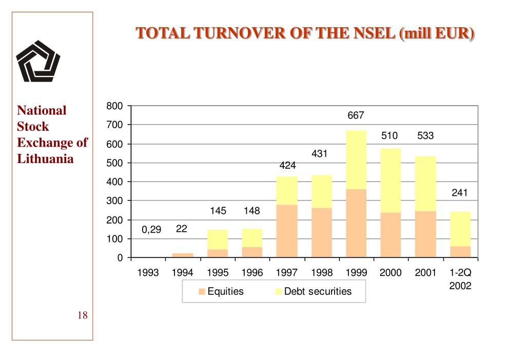 TOTAL TURNOVER OF THE NSEL (mill EUR)