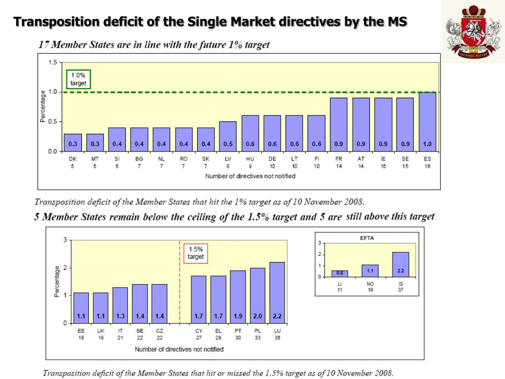 Transposition deficit of the Single Market directives by the MS
