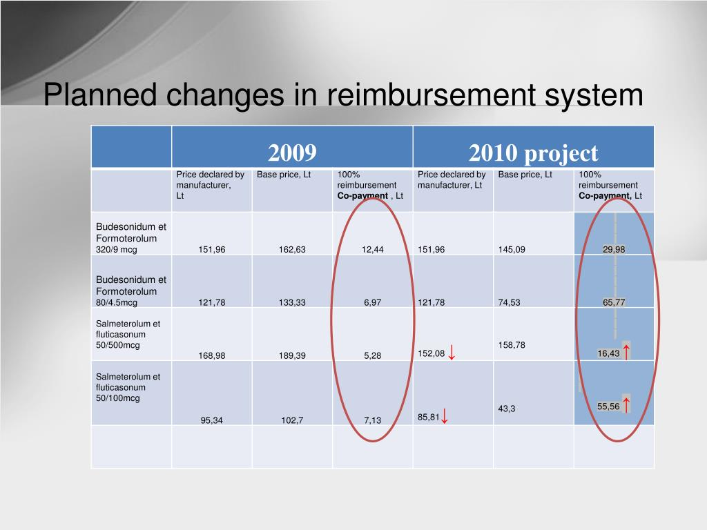 Planned changes in reimbursement system