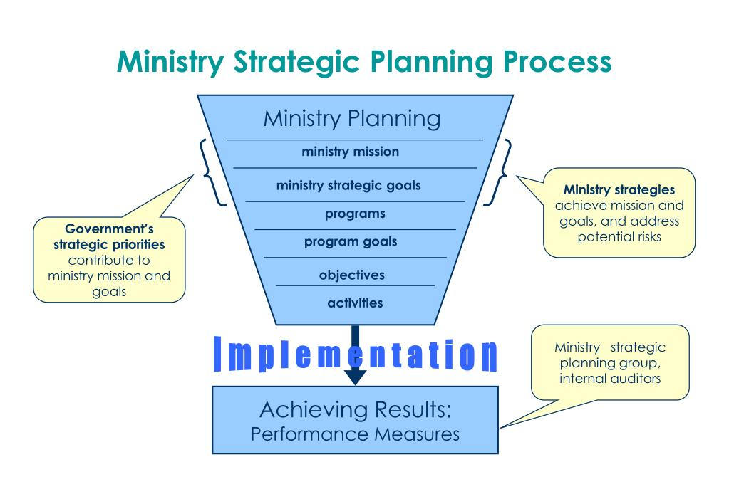 Ministry Strategic Planning Process
