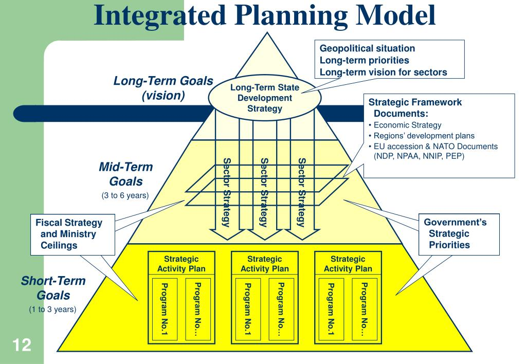 Integrated Planning Model