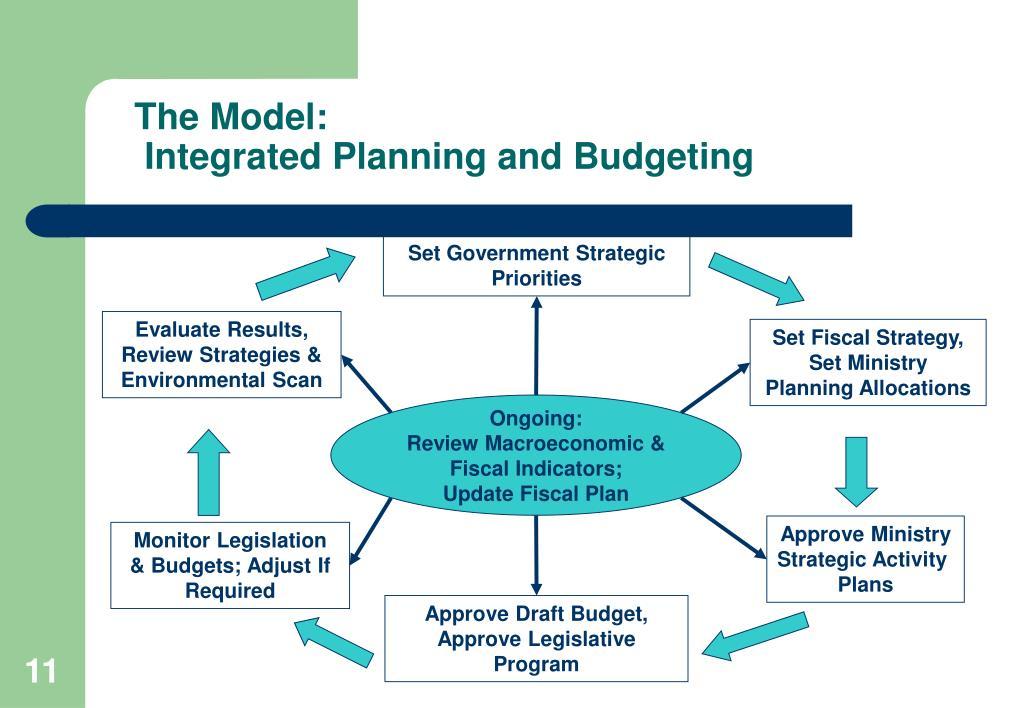 Set Government Strategic Priorities