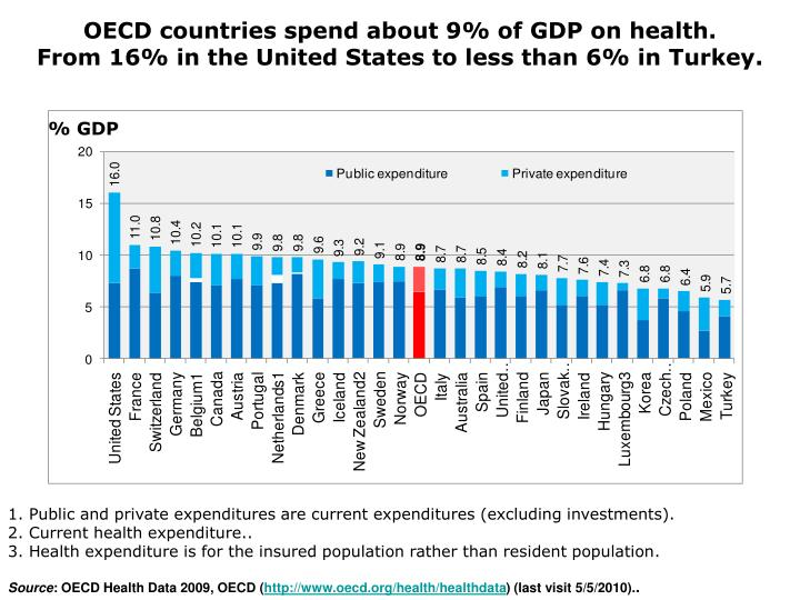 OECD countries