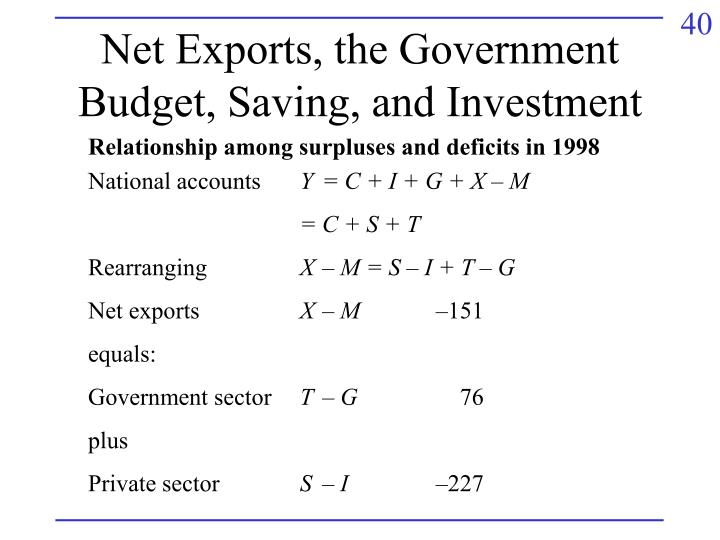 Net Exports, the Government Budget, Saving, and Investment