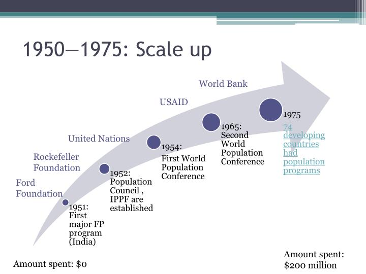 1950—1975: Scale up