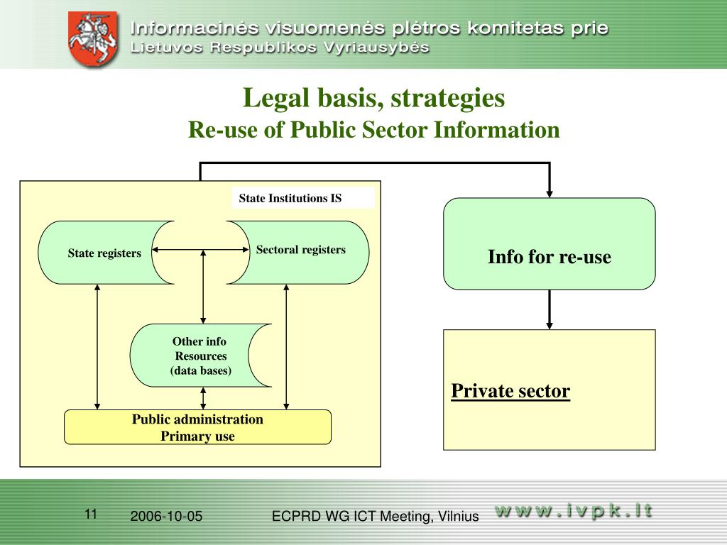Legal basis, strategies