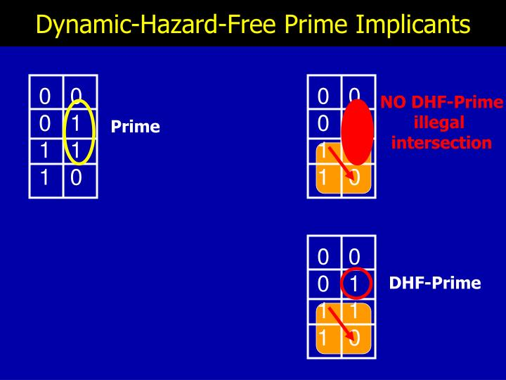 Dynamic-Hazard-Free Prime Implicants