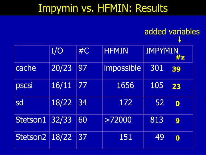Impymin vs. HFMIN: Results