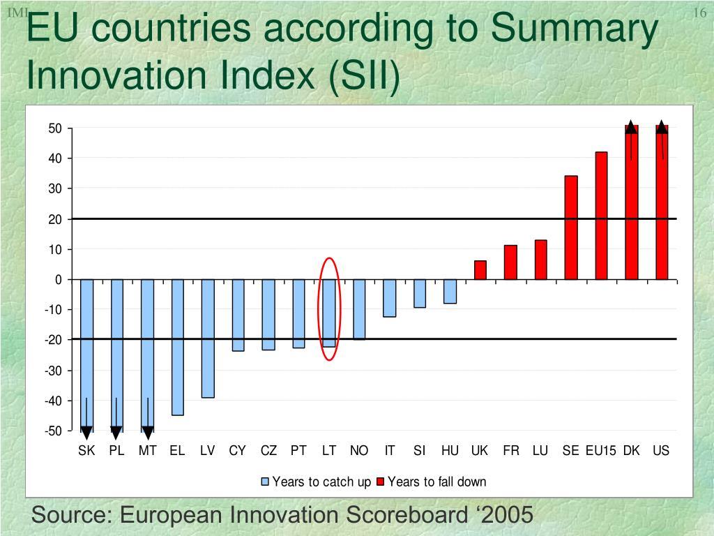 EU countries according to Summary Innovation Index (SII)