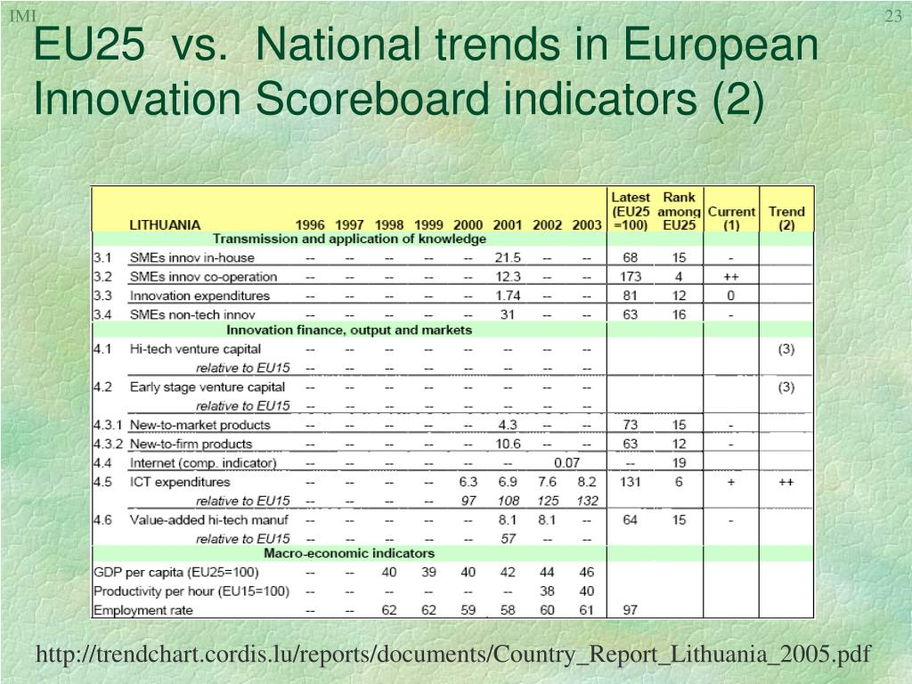 EU25  vs.  National trends in European Innovation Scoreboard indicators (2)