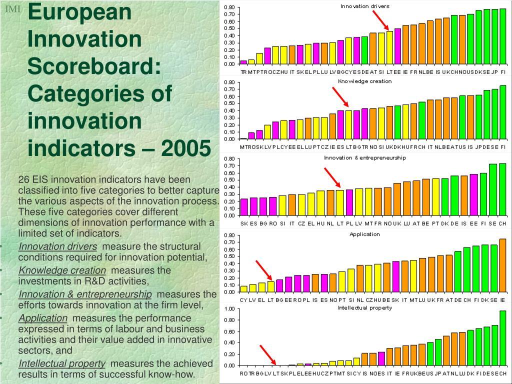 European Innovation Scoreboard: