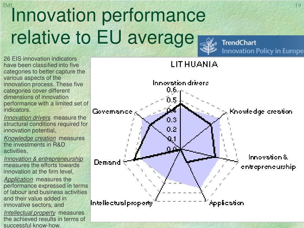 Innovation performance