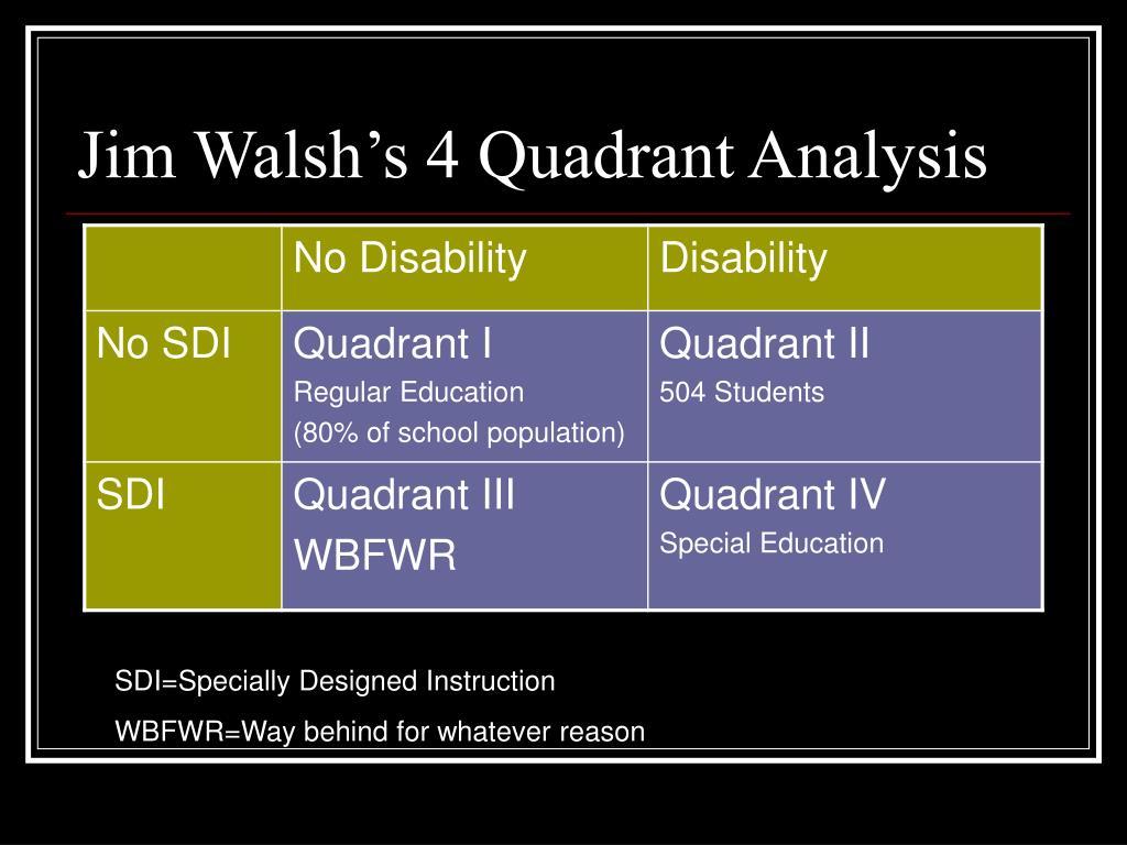Jim Walsh's 4 Quadrant Analysis