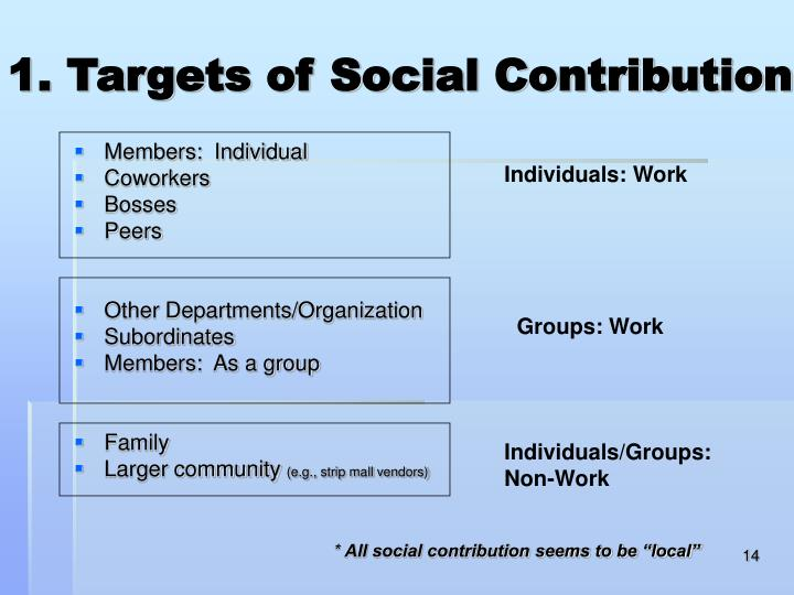 1. Targets of Social Contribution