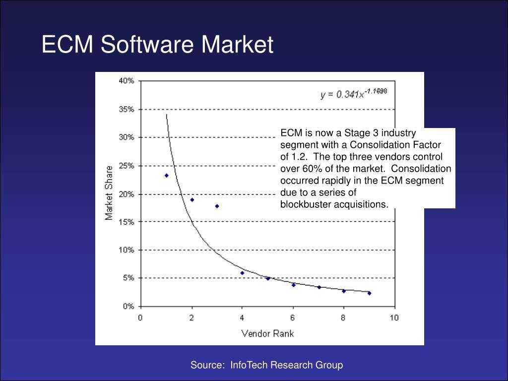 ECM Software Market