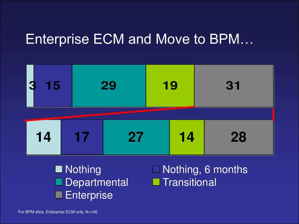 Enterprise ECM and Move to BPM…