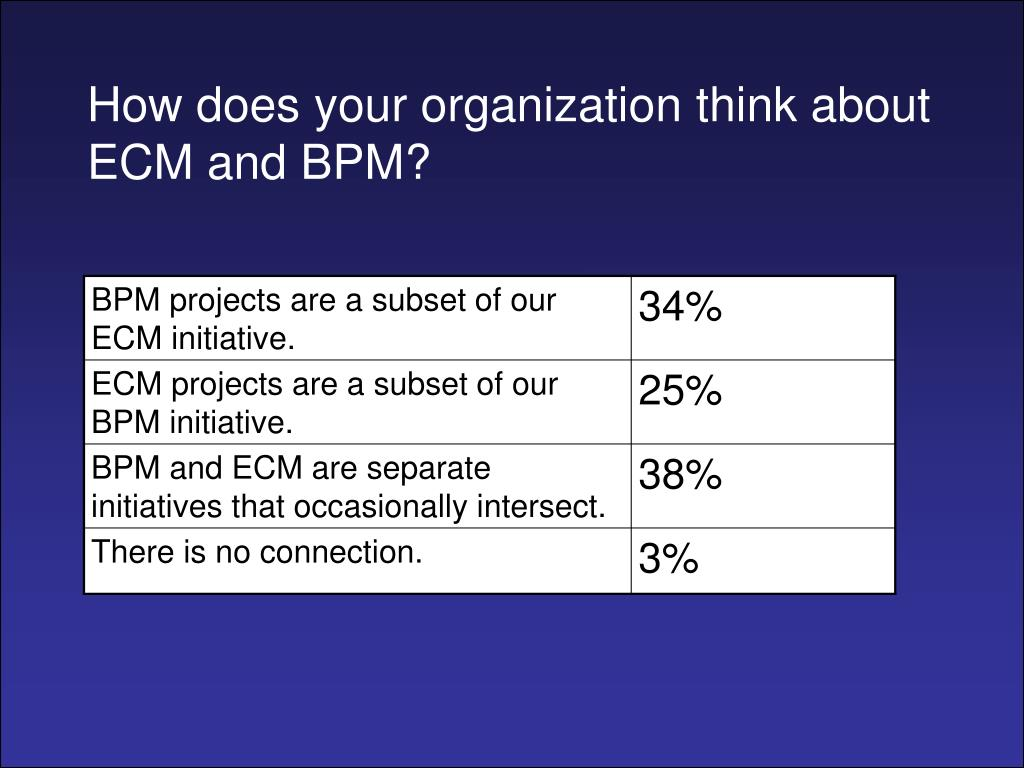 How does your organization think about ECM and BPM?