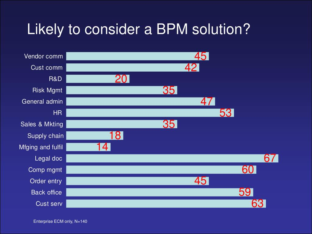Likely to consider a BPM solution?