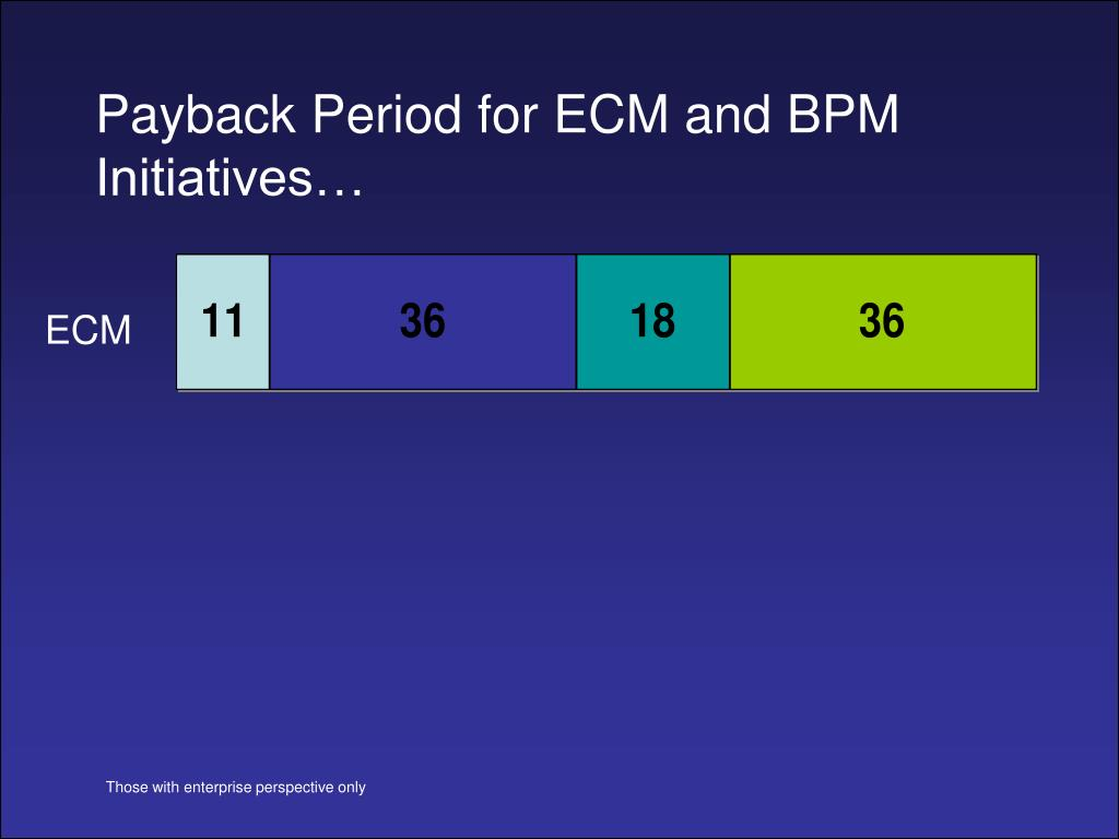 Payback Period for ECM and BPM Initiatives