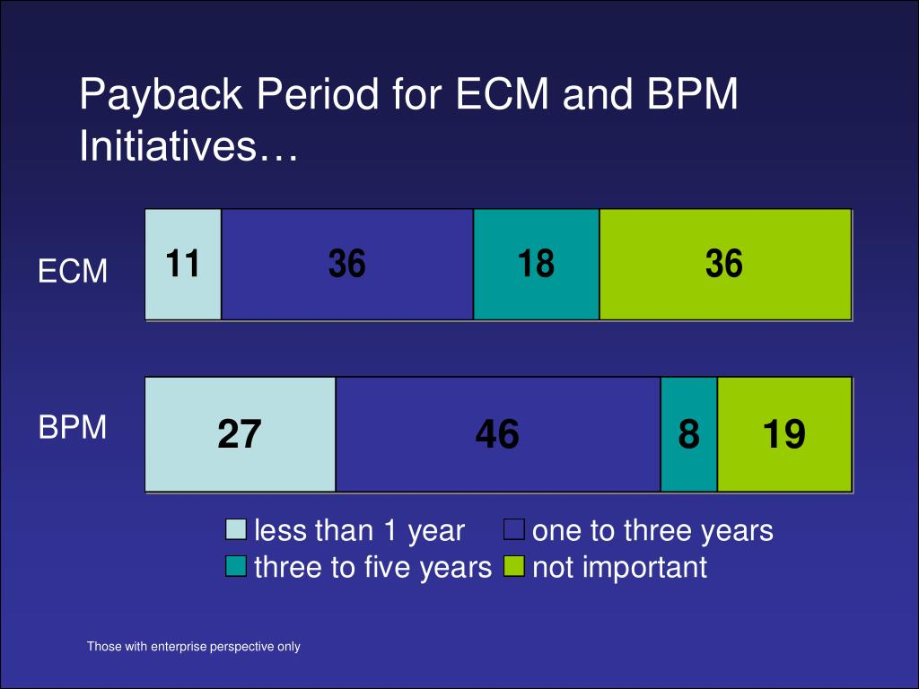 Payback Period for ECM and BPM Initiatives…