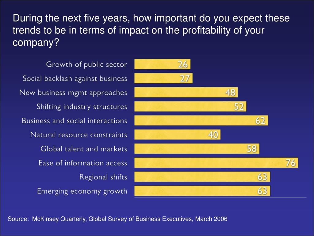 During the next five years, how important do you expect these trends to be in terms of impact on the profitability of your company?