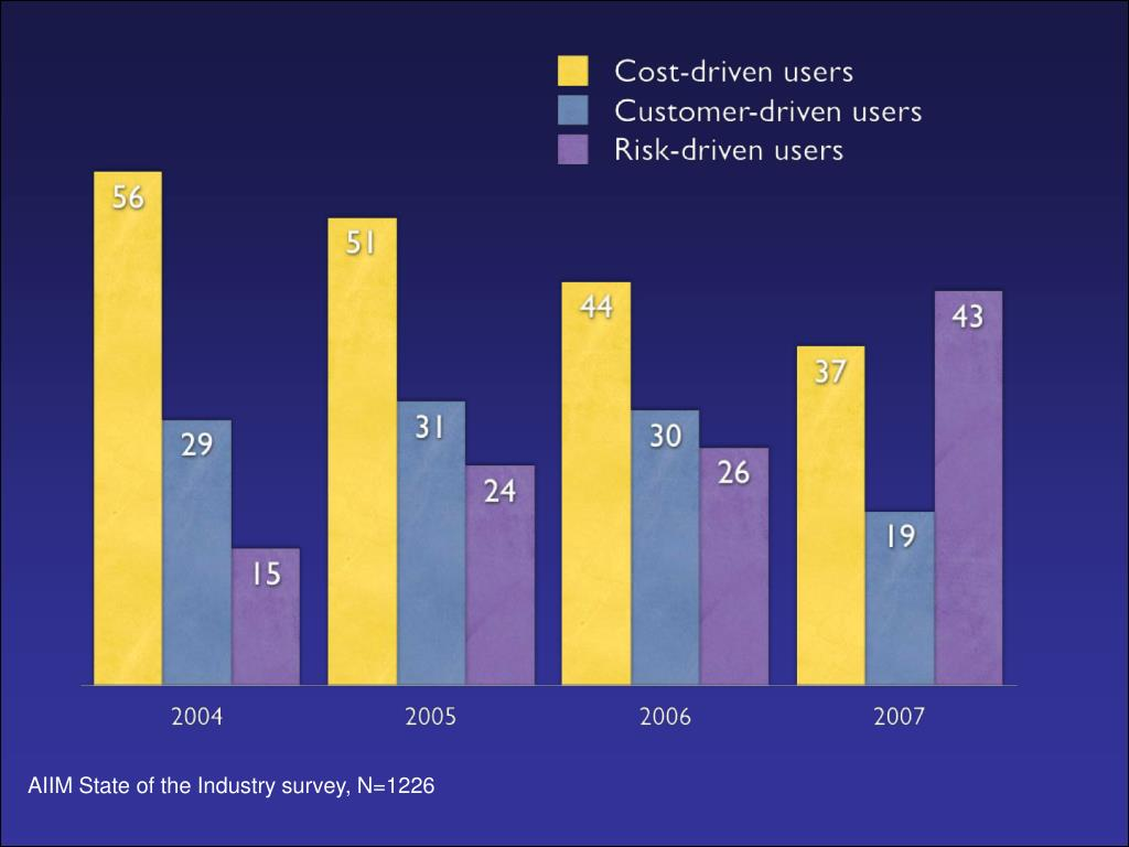 AIIM State of the Industry survey, N=1226