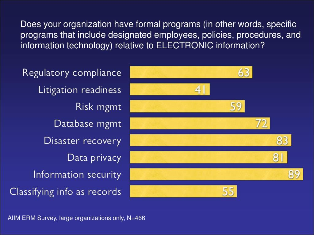 Does your organization have formal programs (in other words, specific programs that include designated employees, policies, procedures, and information technology) relative to ELECTRONIC information?