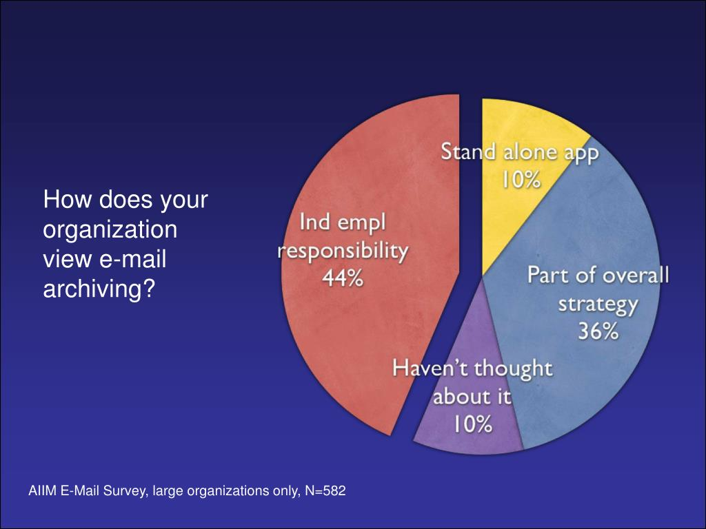 How does your organization view e-mail archiving?