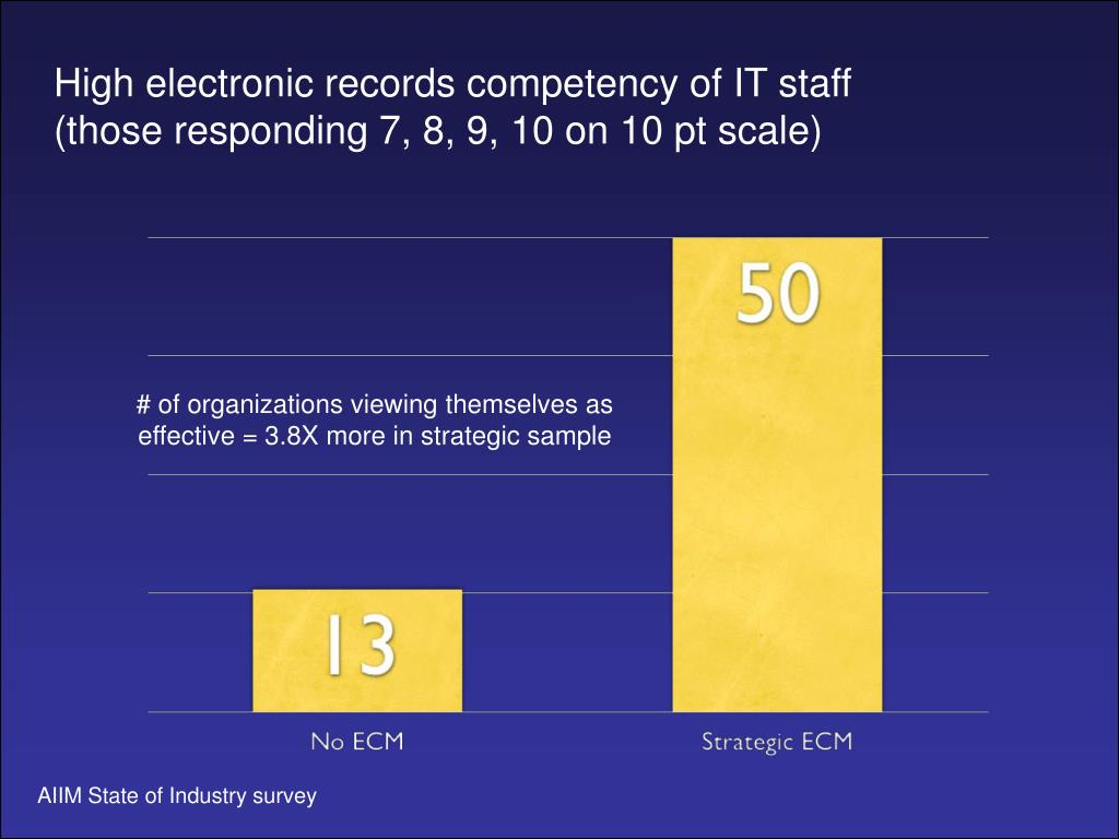 High electronic records competency of IT staff