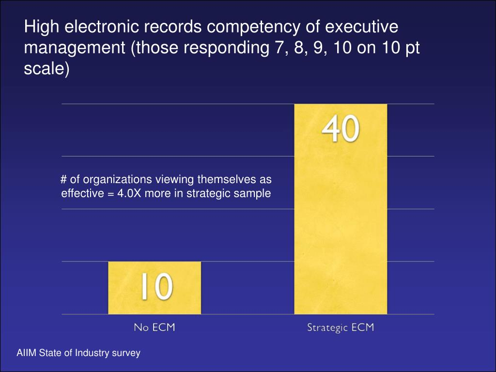 High electronic records competency of executive management (those responding 7, 8, 9, 10 on 10 pt scale)