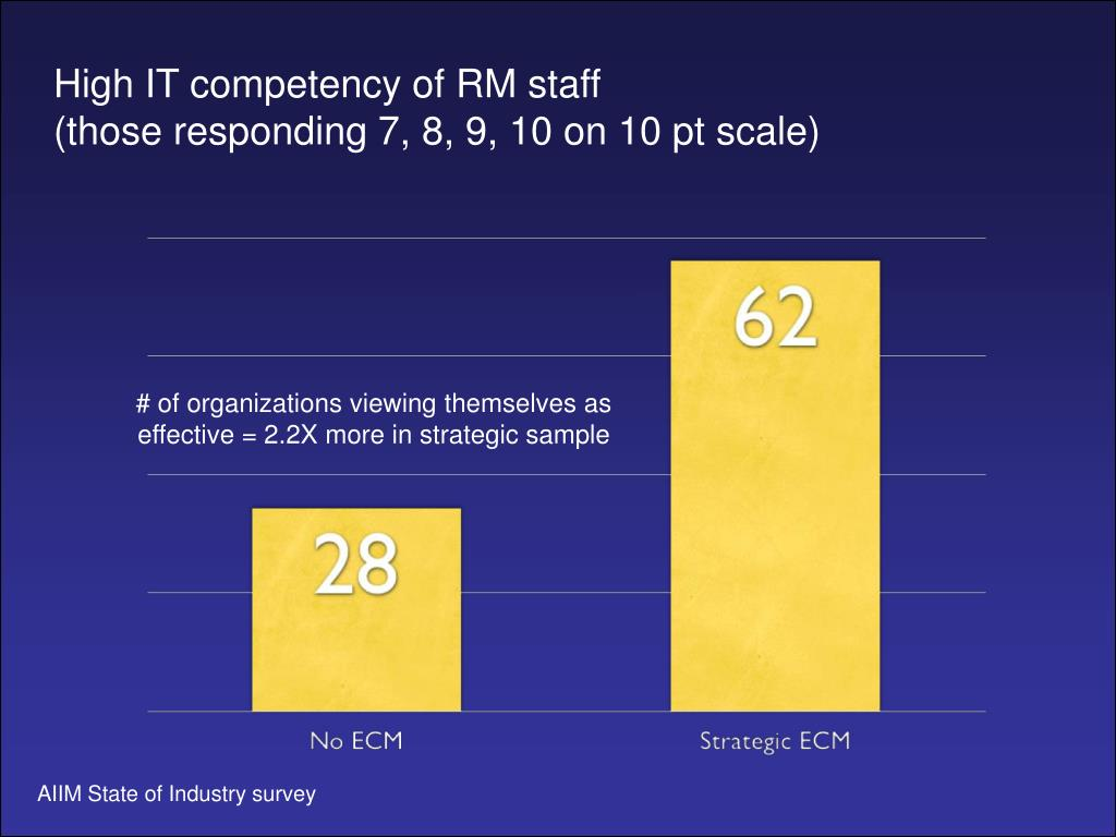 High IT competency of RM staff