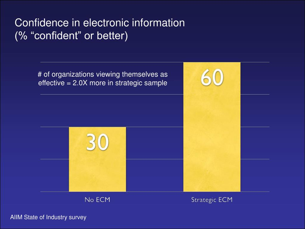 Confidence in electronic information