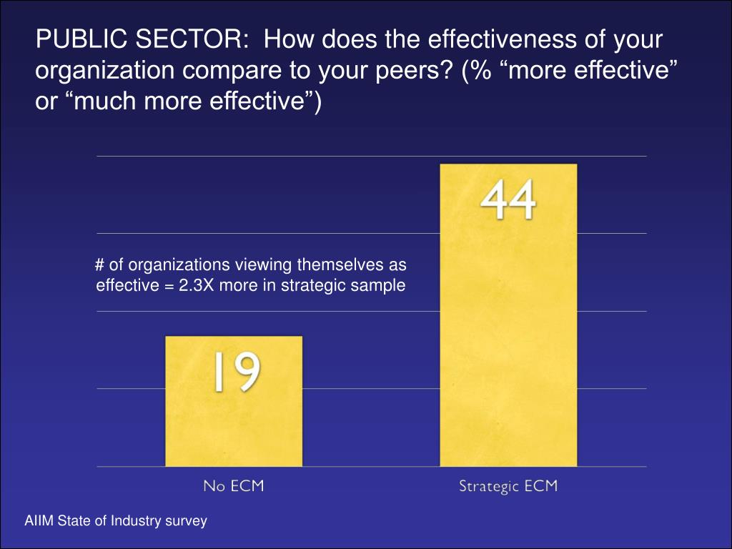 """PUBLIC SECTOR:  How does the effectiveness of your organization compare to your peers? (% """"more effective"""" or """"much more effective"""")"""