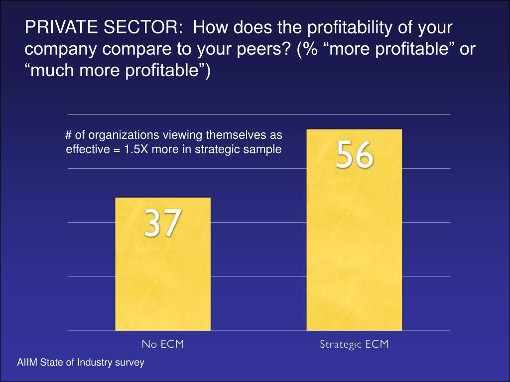 """PRIVATE SECTOR:  How does the profitability of your company compare to your peers? (% """"more profitable"""" or """"much more profitable"""")"""