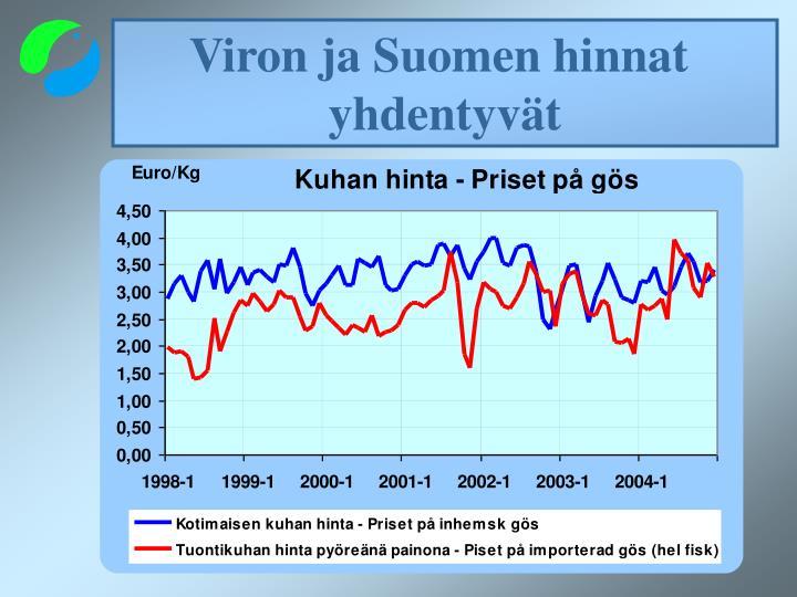 Viron ja Suomen hinnat