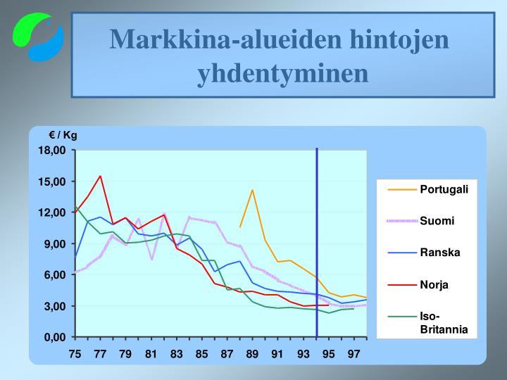 Markkina-alueiden hintojen