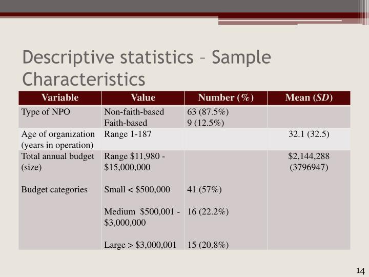 Descriptive statistics – Sample Characteristics
