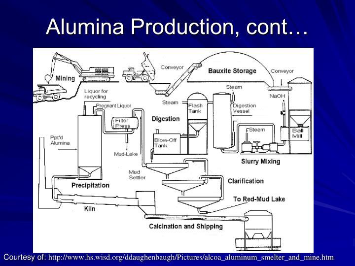 Alumina Production, cont…