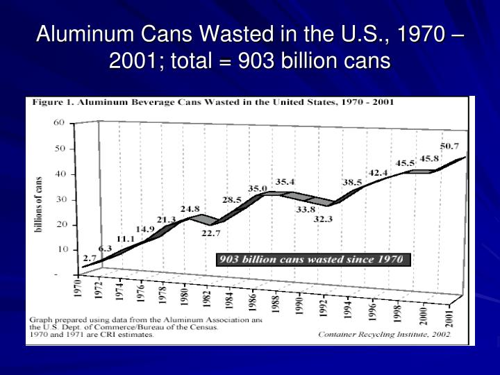 Aluminum Cans Wasted in the U.S., 1970 – 2001; total = 903 billion cans